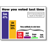 David Goodall the best choice to beat the Conservatives here