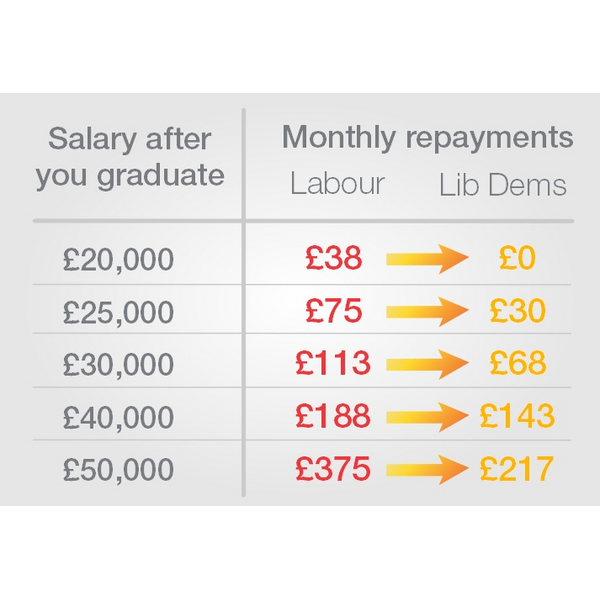 Student loan repayment finance table