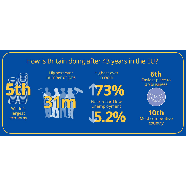 The benefits of the EU after 43 years (European Movement UK, South Bank House, London SE17SJ)