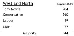 West End North results