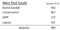 West End South results
